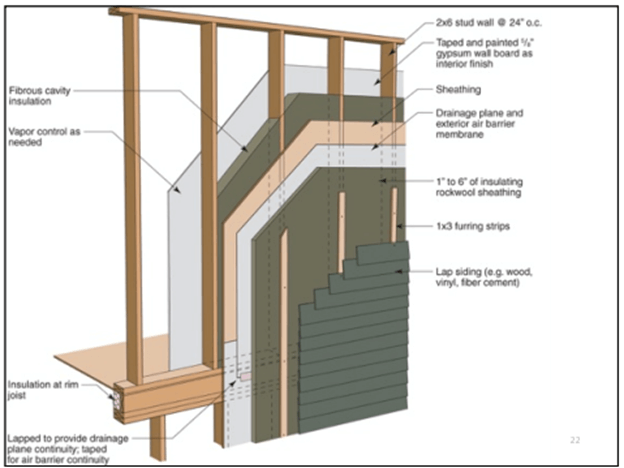 Efficient Home Walls: A Good Construction Manager Knows These Rules